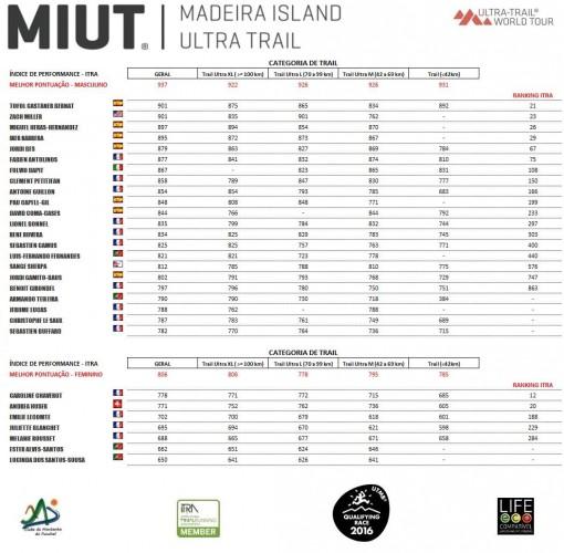 Die Top-Läufer beim MIUT (C) MIUT
